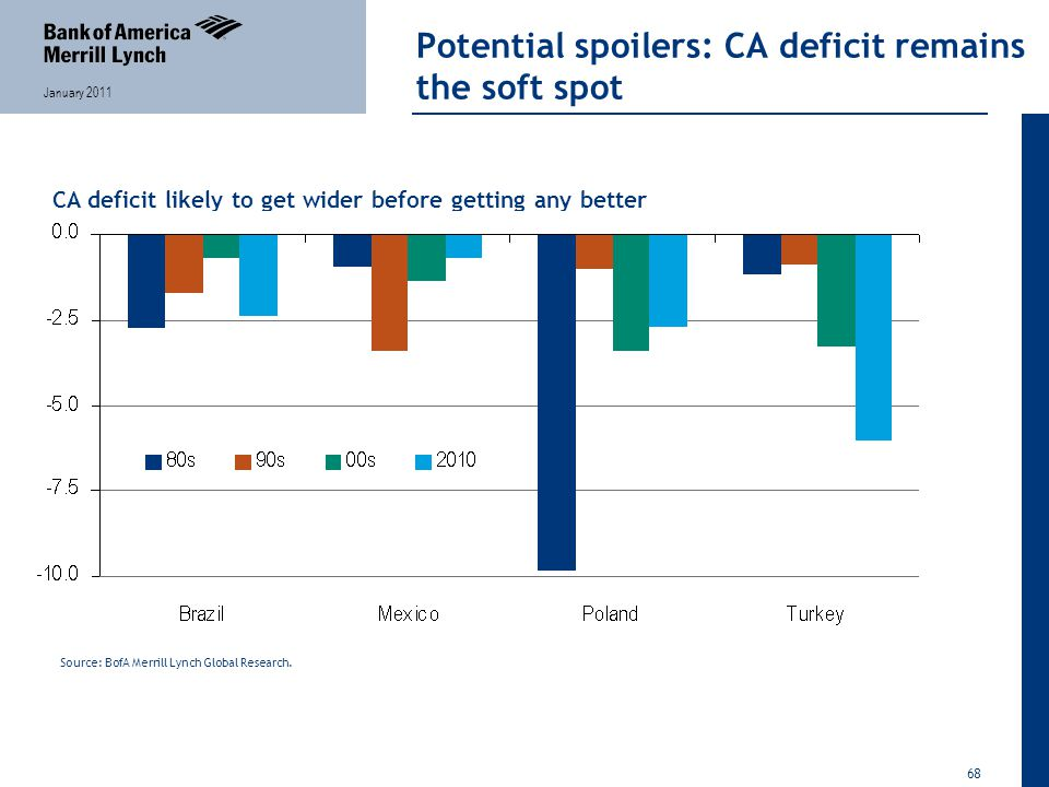 68 January 2011 Potential spoilers: CA deficit remains the soft spot CA deficit likely to get wider before getting any better Source: BofA Merrill Lynch Global Research.