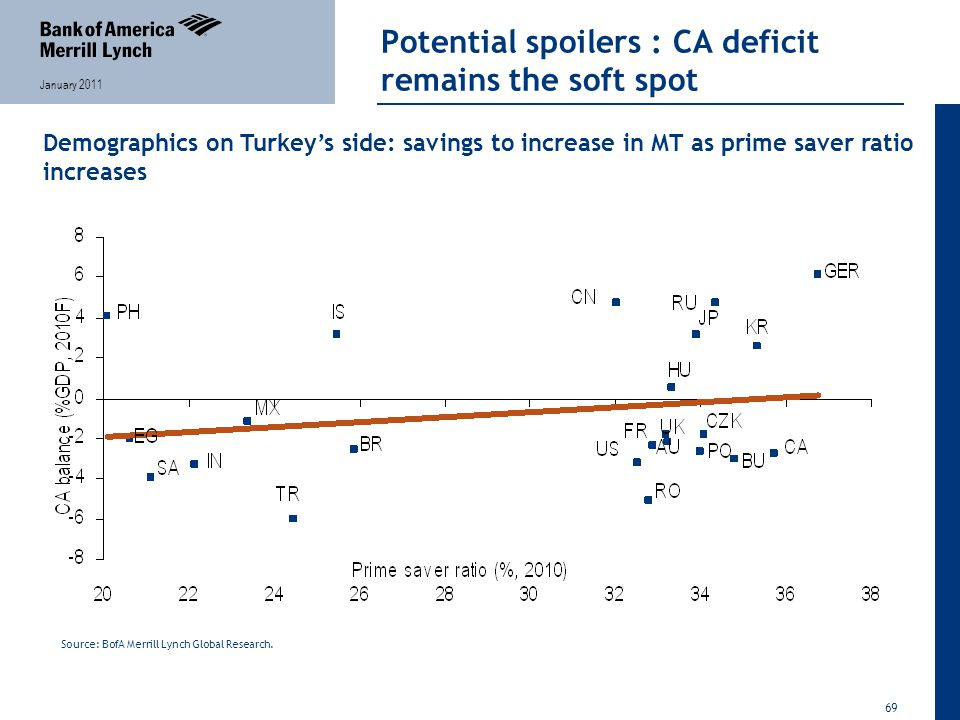 69 January 2011 Potential spoilers : CA deficit remains the soft spot Demographics on Turkey's side: savings to increase in MT as prime saver ratio increases Source: BofA Merrill Lynch Global Research.