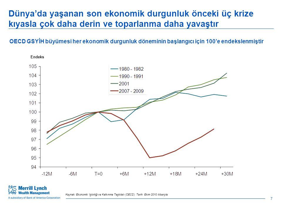 Çin'in uyguladığı ekonomiyi soğutma girişimleri nedeniyle ABD ekonomisi 2011 yılı büyüme tahminleri hayal kırıklığı yaratıyor 19 2010 Tahmini (%)2011 Tahmini (%) Küresel4,94,3 G5*2,52.2 Amerika Birleşik Devletleri2,8 Euro bölgesi1,71,6 Almanya3,52,1 Fransa1,51,6 Japonya4,11,6 Türkiye8,35,3 İngiltere1,72,0 Kanada2,93,0 Brezilya7,34,1 Rusya4,04,5 Çin10,39,1 Hindistan8,68,4 Büyüme tahminleri 2010-2011 Tahminin, Ocak 2009'daki başlangıç tahminlere göre en az %0,5 azaltıldığını gösterilir.