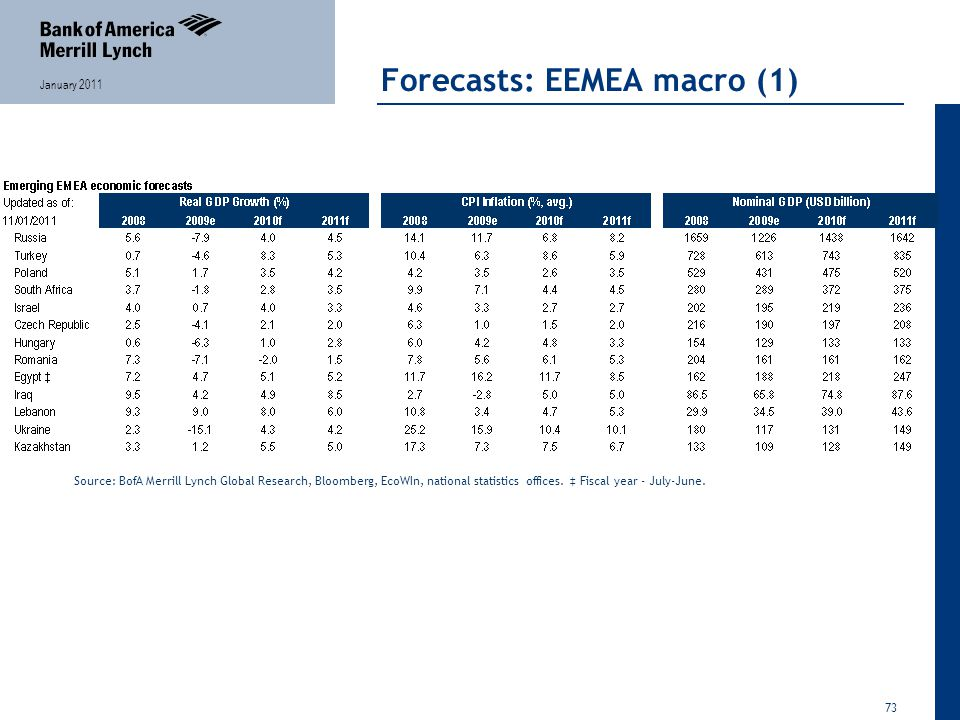 73 January 2011 Forecasts: EEMEA macro (1) Source: BofA Merrill Lynch Global Research, Bloomberg, EcoWIn, national statistics offices.