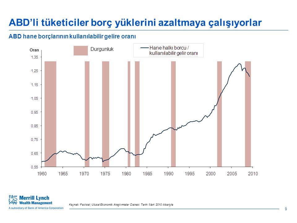 2011 yılında piyasalar, yatırım stratejileri ve konular Güvenli büyüme kaynaklarına odaklanma ve kısa zamanda yüksek getiri sağlayacak çok talep gören balon yatırımlardan uzak durma 21
