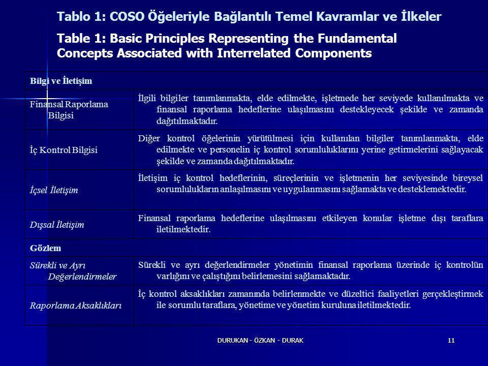 DURUKAN - ÖZKAN - DURAK11 Tablo 1: COSO Öğeleriyle Bağlantılı Temel Kavramlar ve İlkeler Table 1: Basic Principles Representing the Fundamental Concep