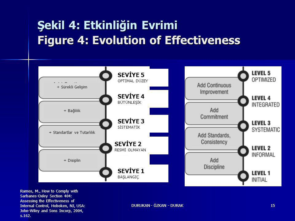 DURUKAN - ÖZKAN - DURAK15 Şekil 4: Etkinliğin Evrimi Figure 4: Evolution of Effectiveness + Sürekli Gelişim + Bağlılık + Standartlar ve Tutarlılık + Disiplin SEVİYE 5 OPTİMAL DÜZEY SEVİYE 4 BÜTÜNLEŞİK SEVİYE 3 SİSTEMATİK SEVİYE 2 RESMİ OLMAYAN SEVİYE 1 BAŞLANGIÇ Ramos, M., How to Comply with Sarbanes-Oxley Section 404: Assessing the Effectiveness of Internal Control, Hoboken, NJ, USA: John-Wiley and Sons Incorp, 2004, s.162.