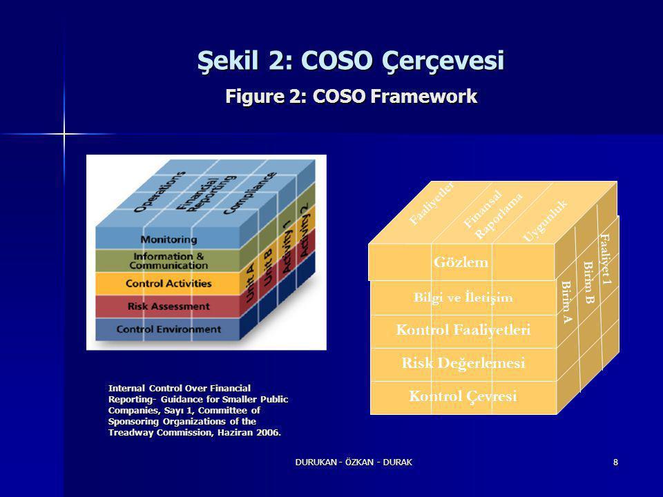 DURUKAN - ÖZKAN - DURAK8 Kontrol Çevresi Risk Değerlemesi Kontrol Faaliyetleri Bilgi ve İletişim Gözlem Finansal Raporlama Uygunluk Faaliyetler Birim