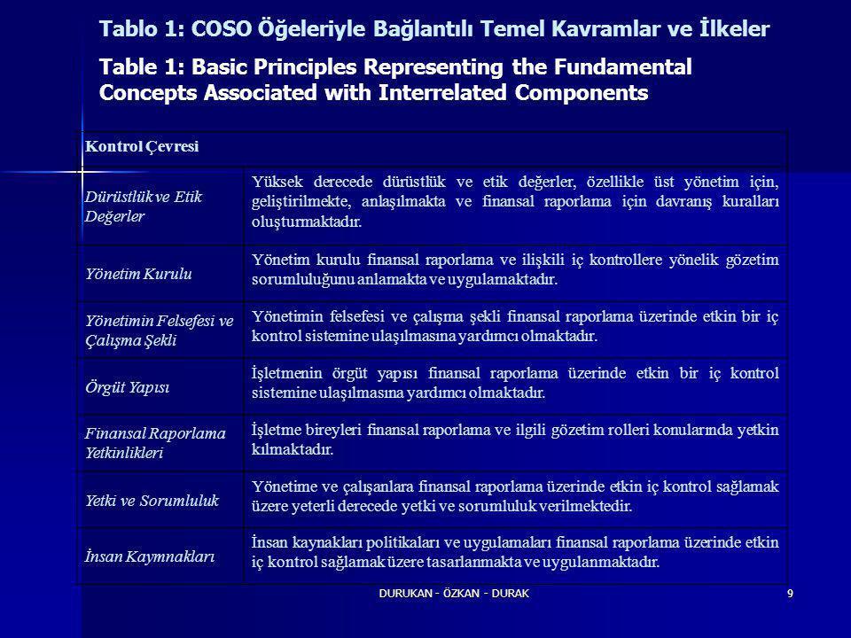 DURUKAN - ÖZKAN - DURAK9 Tablo 1: COSO Öğeleriyle Bağlantılı Temel Kavramlar ve İlkeler Table 1: Basic Principles Representing the Fundamental Concept