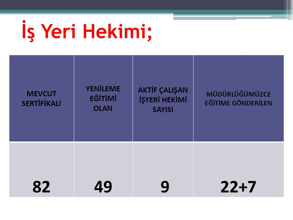İş Yeri Hekimi; MEVCUT SERTİFİKALI YENİLEME EĞİTİMİ OLAN AKTİF ÇALIŞAN İŞYERİ HEKİMİ SAYISI MÜDÜRLÜĞÜMÜZCE EĞİTİME GÖNDERİLEN 8249 9 22+7