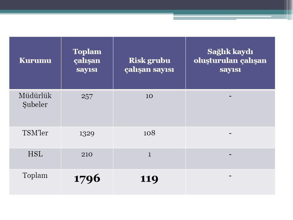Sağlık Gözetimleri Kurumu Toplam çalışan sayısı Risk grubu çalışan sayısı Sağlık kaydı oluşturulan çalışan sayısı Müdürlük Şubeler 25710- TSM'ler13291
