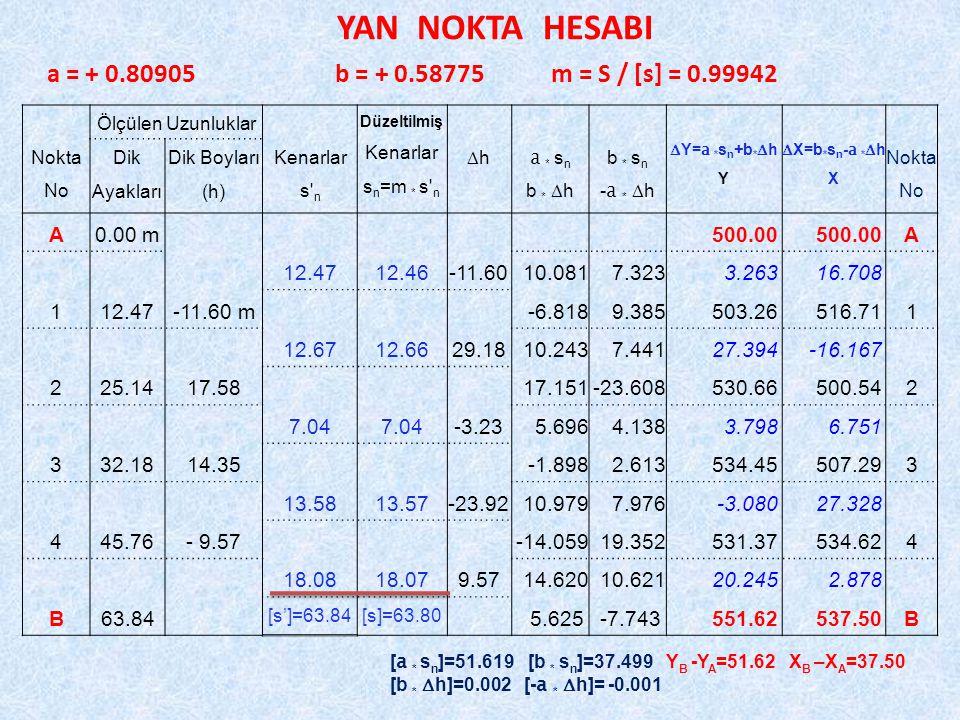 YAN NOKTA HESABI a = + 0.80905b = + 0.58775 m = S / [s] = 0.99942 Nokta No Ölçülen Uzunluklar Kenarlar s n Düzeltilmiş Kenarlar s n =m * s n hh a * s n b *  h b * s n - a *  h  Y= a * s n +b *  h Y  X=b * s n - a *  h X Nokta No Dik Ayakları Dik Boyları (h) A0.00 m500.00 A 12.4712.46-11.6010.0817.3233.26316.708 112.47-11.60 m-6.8189.385503.26516.711 12.6712.6629.1810.2437.44127.394-16.167 225.1417.5817.151-23.608530.66500.542 7.04 -3.235.6964.1383.7986.751 332.1814.35-1.8982.613534.45507.293 13.5813.57-23.9210.9797.976-3.08027.328 445.76- 9.57-14.05919.352531.37534.624 18.0818.079.5714.62010.62120.2452.878 B63.84 [s']=63.84[s]=63.80 5.625-7.743551.62537.50B [ a * s n ]=51.619 [b * s n ]=37.499 Y B -Y A =51.62 X B –X A =37.50 [b *  h]=0.002 [- a *  h]= -0.001