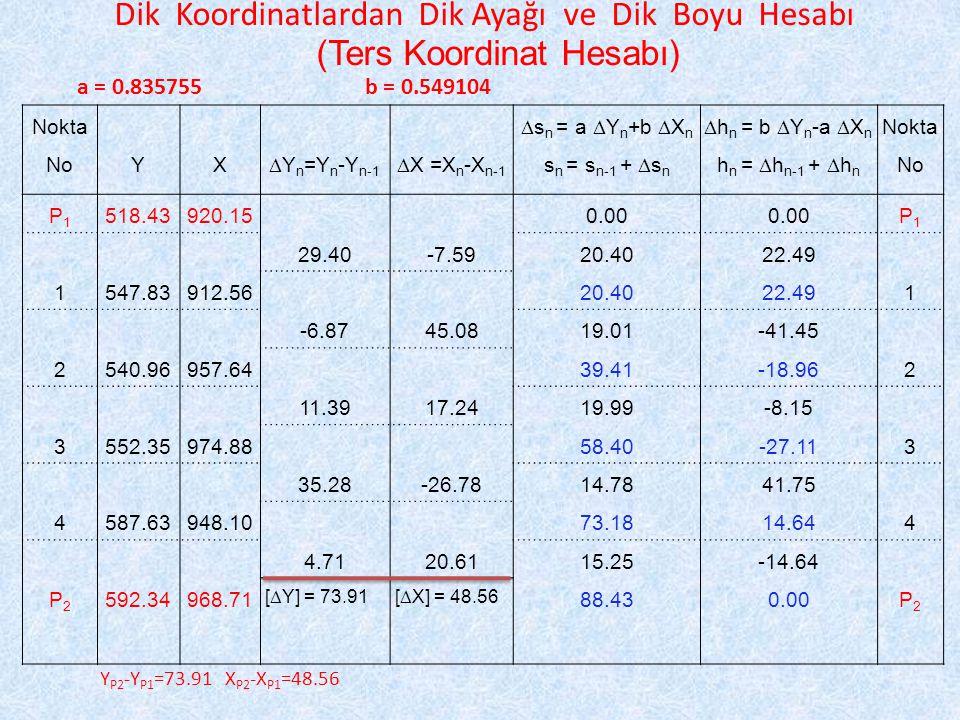 Dik Koordinatlardan Dik Ayağı ve Dik Boyu Hesabı (Ters Koordinat Hesabı) a = 0.835755b = 0.549104 Nokta  s n = a  Y n +b  X n  h n = b  Y n -a  X n Nokta NoYX  Y n =Y n -Y n-1  X =X n -X n-1 s n = s n-1 +  s n h n =  h n-1 +  h n No P1P1 518.43920.150.00 P1P1 29.40-7.5920.4022.49 1547.83912.5620.4022.491 -6.8745.0819.01-41.45 2540.96957.6439.41-18.962 11.3917.2419.99-8.15 3552.35974.8858.40-27.113 35.28-26.7814.7841.75 4587.63948.1073.1814.644 4.7120.6115.25-14.64 P2P2 592.34968.71 [  Y] = 73.91[  X] = 48.56 88.430.00P2P2 Y P2 -Y P1 =73.91 X P2 -X P1 =48.56