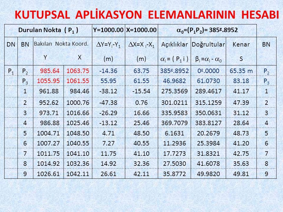 KUTUPSAL APLİKASYON ELEMANLARININ HESABI Durulan Nokta ( P 1 )Y=1000.00X=1000.00  0 =(P 1 P 2 )= 385 g.8952 DNBN Bakılan Nokta Koord.