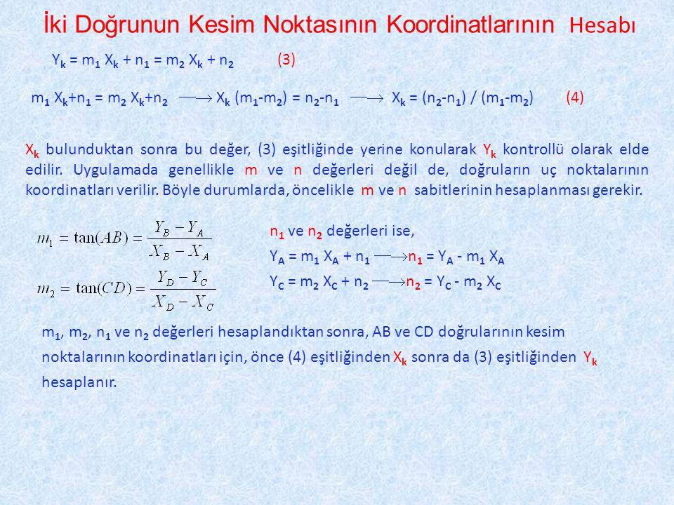 İki Doğrunun Kesim Noktasının Koordinatlarının Hesabı Y k = m 1 X k + n 1 = m 2 X k + n 2 (3) m 1 X k +n 1 = m 2 X k +n 2  X k (m 1 -m 2 ) = n 2 -n 1  X k = (n 2 -n 1 ) / (m 1 -m 2 ) (4) X k bulunduktan sonra bu değer, (3) eşitliğinde yerine konularak Y k kontrollü olarak elde edilir.