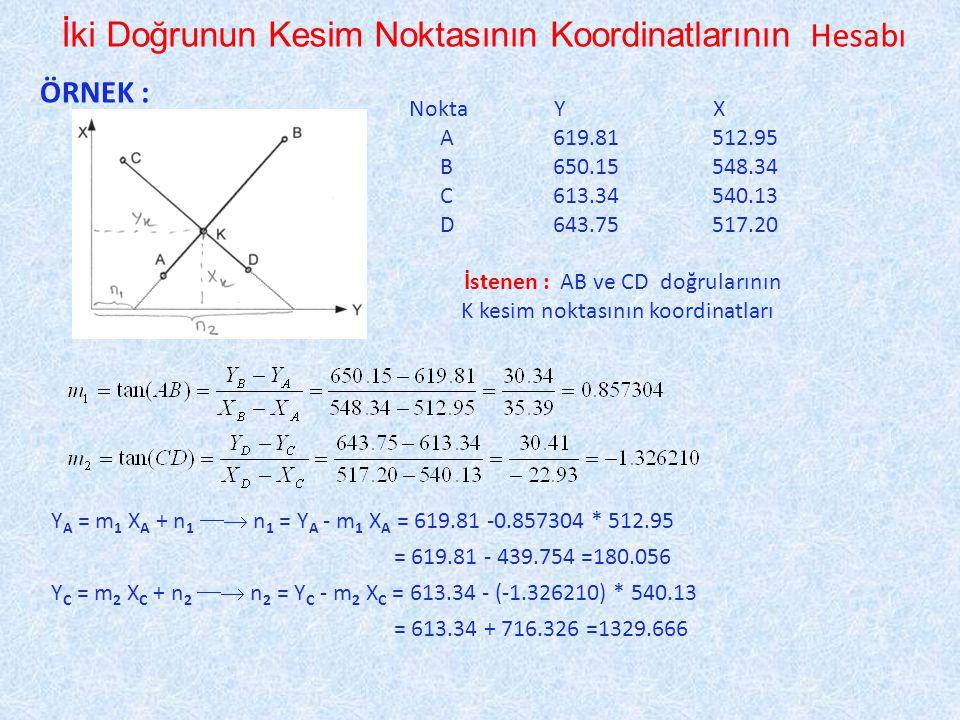 İki Doğrunun Kesim Noktasının Koordinatlarının Hesabı ÖRNEK : Nokta Y X A 619.81512.95 B 650.15548.34 C 613.34540.13 D 643.75517.20 İstenen : AB ve CD doğrularının K kesim noktasının koordinatları Y A = m 1 X A + n 1  n 1 = Y A - m 1 X A = 619.81 -0.857304 * 512.95 = 619.81 - 439.754 =180.056 Y C = m 2 X C + n 2  n 2 = Y C - m 2 X C = 613.34 - (-1.326210) * 540.13 = 613.34 + 716.326 =1329.666