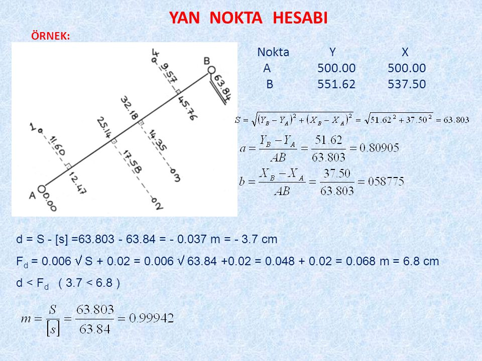 YAN NOKTA HESABI ÖRNEK: Nokta YX A 500.00 500.00 B 551.62 537.50 d = S - [s] =63.803 - 63.84 = - 0.037 m = - 3.7 cm F d = 0.006  S + 0.02 = 0.006  63.84 +0.02 = 0.048 + 0.02 = 0.068 m = 6.8 cm d < F d ( 3.7 < 6.8 )