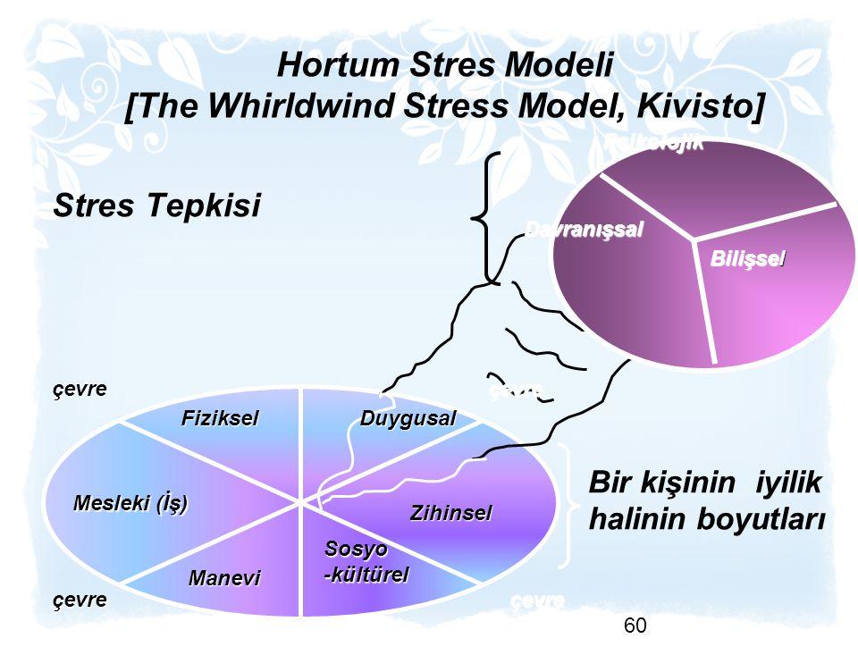 Hortum Stres Modeli [The Whirldwind Stress Model, Kivisto] Stres Tepkisi 60 Fiziksel Mesleki (İş) Manevi Sosyo-kültürel Zihinsel Duygusal Davranışsal