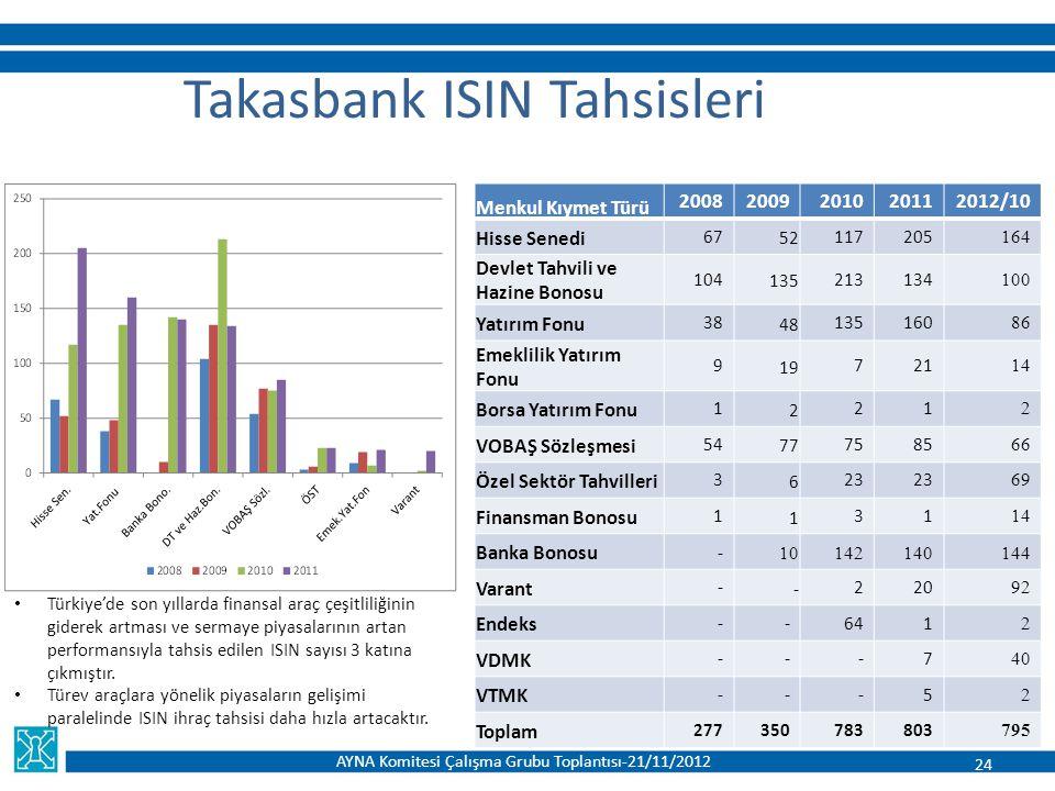 Takasbank ISIN Tahsisleri Menkul Kıymet Türü 20082009201020112012/10 Hisse Senedi 67 52 117205 164 Devlet Tahvili ve Hazine Bonosu 104 135 213134 100
