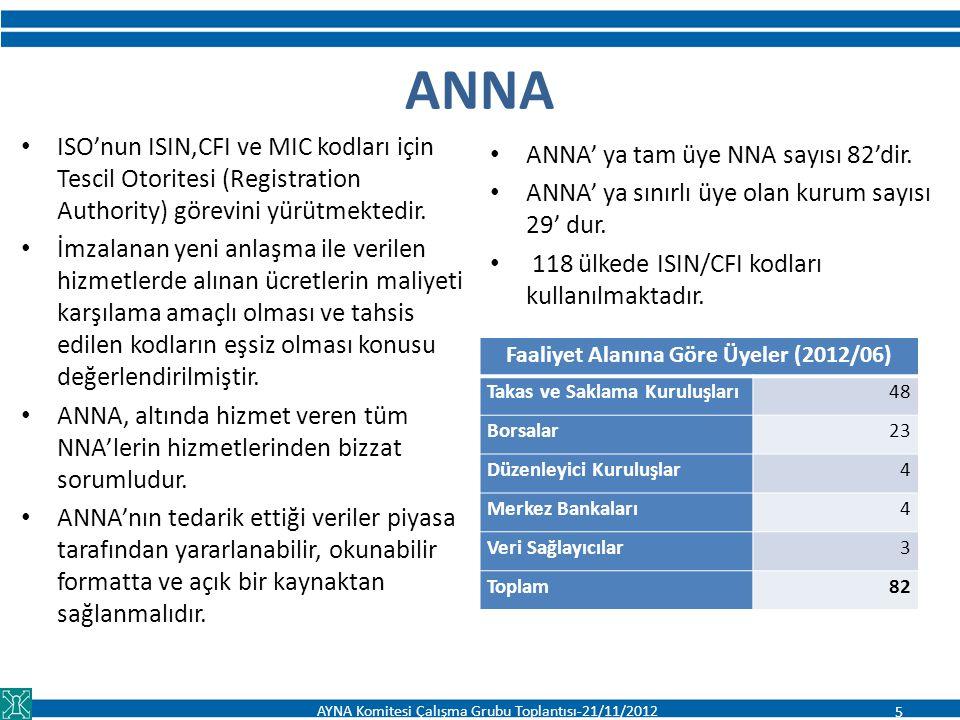 ANNA SERVICE BUREAU (ASB) ANNA'nın, Standard & Poor's ve Telekurs ile ortaklaşa kurduğu hizmet bürosu ISIN'ların dünya genelinde internet ortamında toplanması ve sunulmasından sorumlu Takasbank ASB yönetiminde – ASB Teknik Komite Üyeliği (06/2012 yılı ANNA Olağan Genel Kurulu'nda alınan kararla ASB Yönetim Kurulu ASB Teknik Komite'ye dönüştürülmüştür) * Türkiye'deki aktif ISIN ve CFI'lar (2012/11) 30.06.2012 itibariyle Dünya* genelinde ISIN ve CFI kodları tahsis rakamları ISIN16,96 milyon6,57 milyon aktif CFI14,39 milyon5,89 milyon aktif Aktif TR ISINs 3336 CFIs 3356 AYNA Komitesi Çalışma Grubu Toplantısı-21/11/2012 6