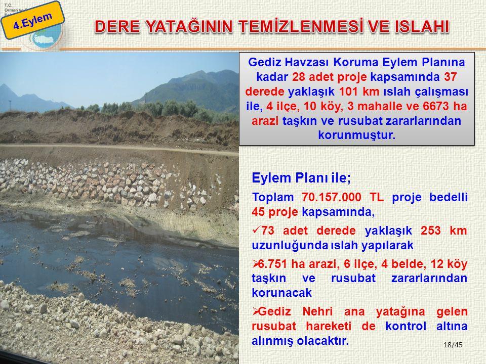 18/45 Gediz Havzası Koruma Eylem Planına kadar 28 adet proje kapsamında 37 derede yaklaşık 101 km ıslah çalışması ile, 4 ilçe, 10 köy, 3 mahalle ve 66