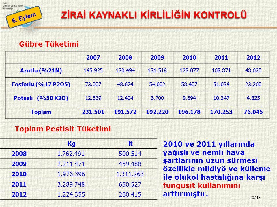 20/45 6. Eylem ZİRAİ KAYNAKLI KİRLİLİĞİN KONTROLÜ 2010 ve 2011 yıllarında yağışlı ve nemli hava şartlarının uzun sürmesi özellikle mildiyö ve külleme