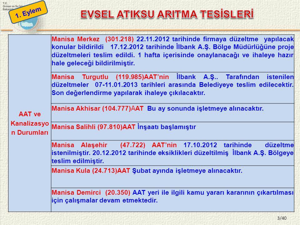 3/40 AAT ve Kanalizasyo n Durumları Manisa Merkez (301.218) 22.11.2012 tarihinde firmaya düzeltme yapılacak konular bildirildi 17.12.2012 tarihinde İl