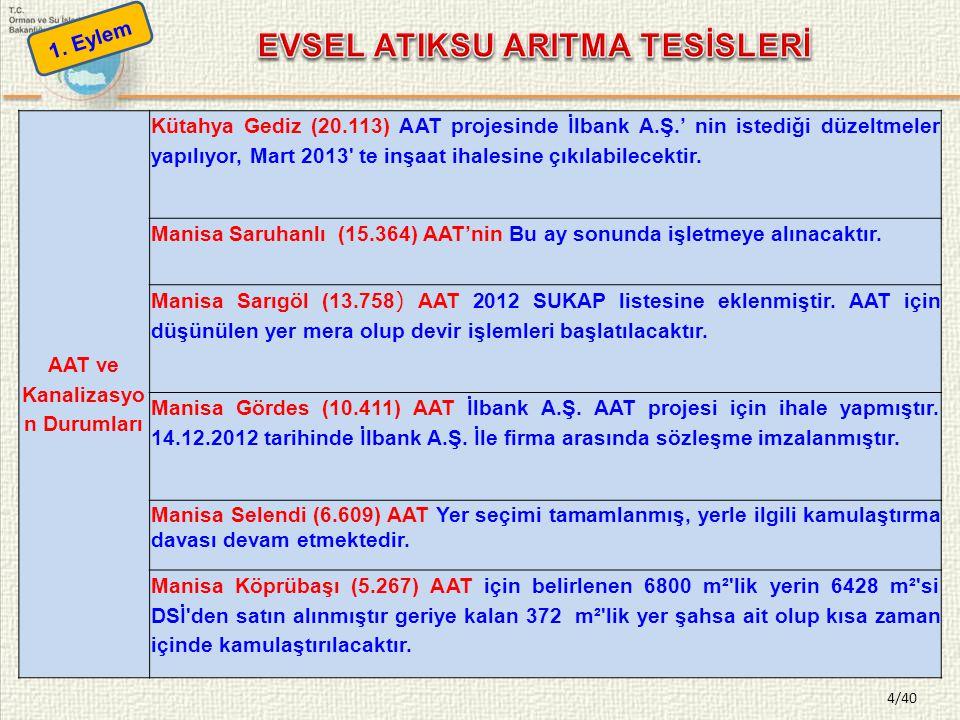 4/40 AAT ve Kanalizasyo n Durumları Kütahya Gediz (20.113) AAT projesinde İlbank A.Ş.' nin istediği düzeltmeler yapılıyor, Mart 2013' te inşaat ihales