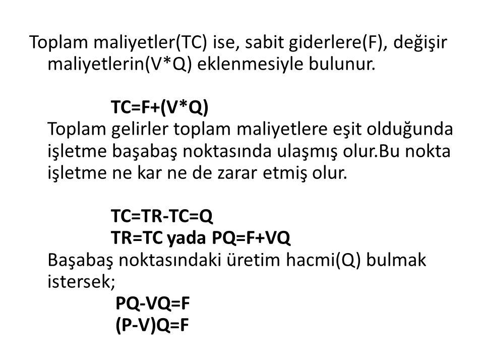 Toplam maliyetler(TC) ise, sabit giderlere(F), değişir maliyetlerin(V*Q) eklenmesiyle bulunur. TC=F+(V*Q) Toplam gelirler toplam maliyetlere eşit oldu
