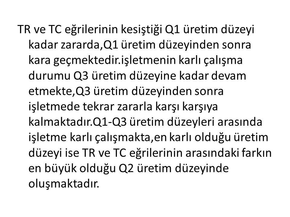 TR ve TC eğrilerinin kesiştiği Q1 üretim düzeyi kadar zararda,Q1 üretim düzeyinden sonra kara geçmektedir.işletmenin karlı çalışma durumu Q3 üretim dü