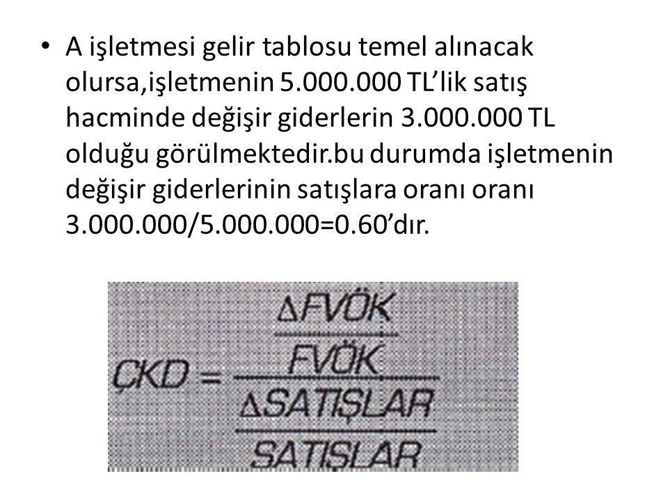 A işletmesi gelir tablosu temel alınacak olursa,işletmenin 5.000.000 TL'lik satış hacminde değişir giderlerin 3.000.000 TL olduğu görülmektedir.bu dur