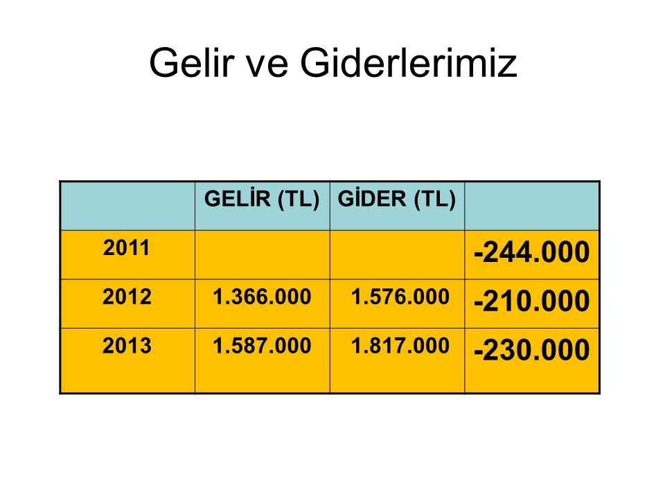 Gelir ve Giderlerimiz GELİR (TL)GİDER (TL) 2011 -244.000 20121.366.000 1.576.000 -210.000 20131.587.000 1.817.000 -230.000