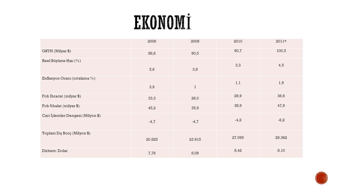 2008200920102011* GSYH (Milyar $) 88,890,5 90,7100,5 Reel Büyüme Hızı (%) 5,6 3,8 3,3 4,5 Enflasyon Oranı (ortalama %) 3,9 1 1,1 1,9 Fob İ hracat (mil