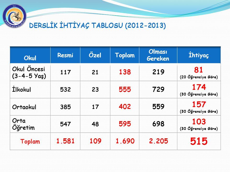 DERSLİK İHTİYAÇ TABLOSU (2012-2013)