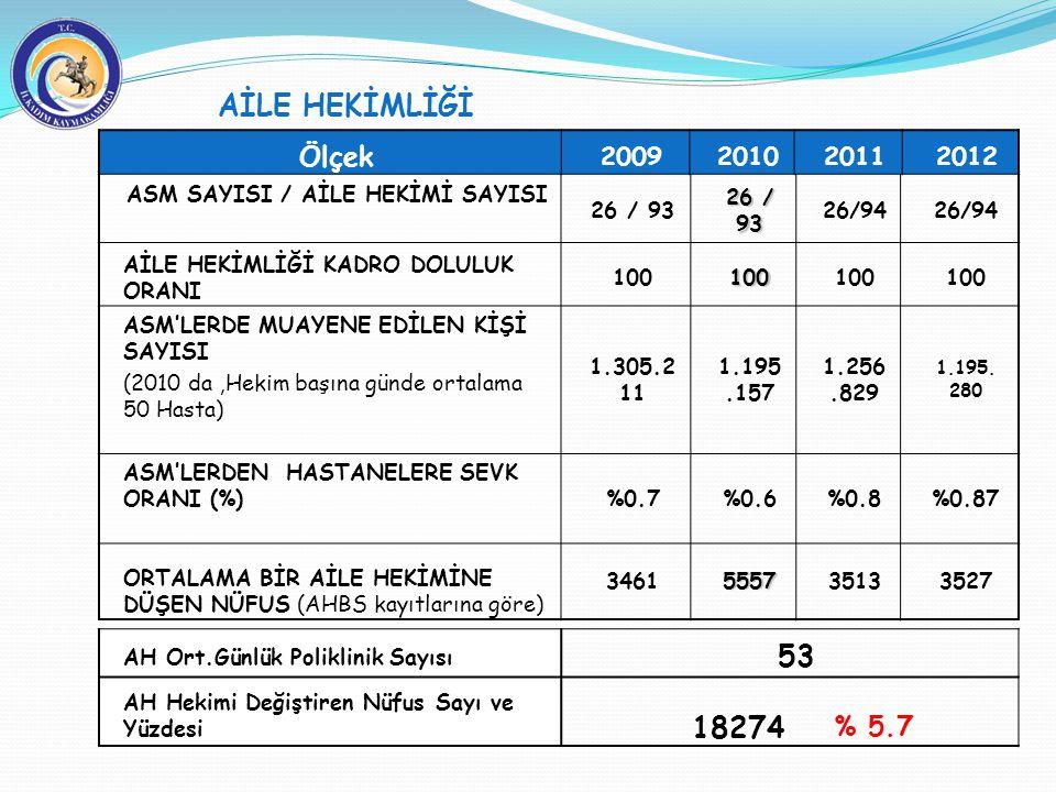 AİLE HEKİMLİĞİ ASM SAYISI / AİLE HEKİMİ SAYISI 26 / 93 26/94 AİLE HEKİMLİĞİ KADRO DOLULUK ORANI 100100 ASM'LERDE MUAYENE EDİLEN KİŞİ SAYISI (2010 da,H