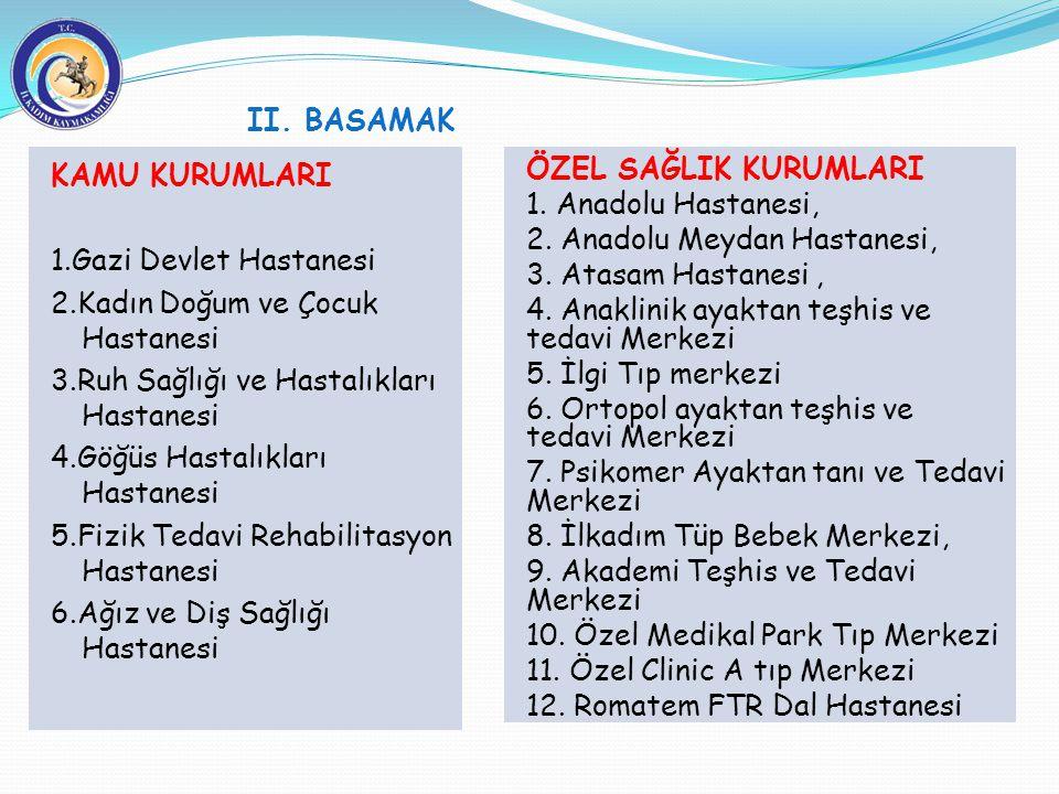 KAMU KURUMLARI 1.Gazi Devlet Hastanesi 2.Kadın Doğum ve Çocuk Hastanesi 3.Ruh Sağlığı ve Hastalıkları Hastanesi 4.Göğüs Hastalıkları Hastanesi 5.Fizik