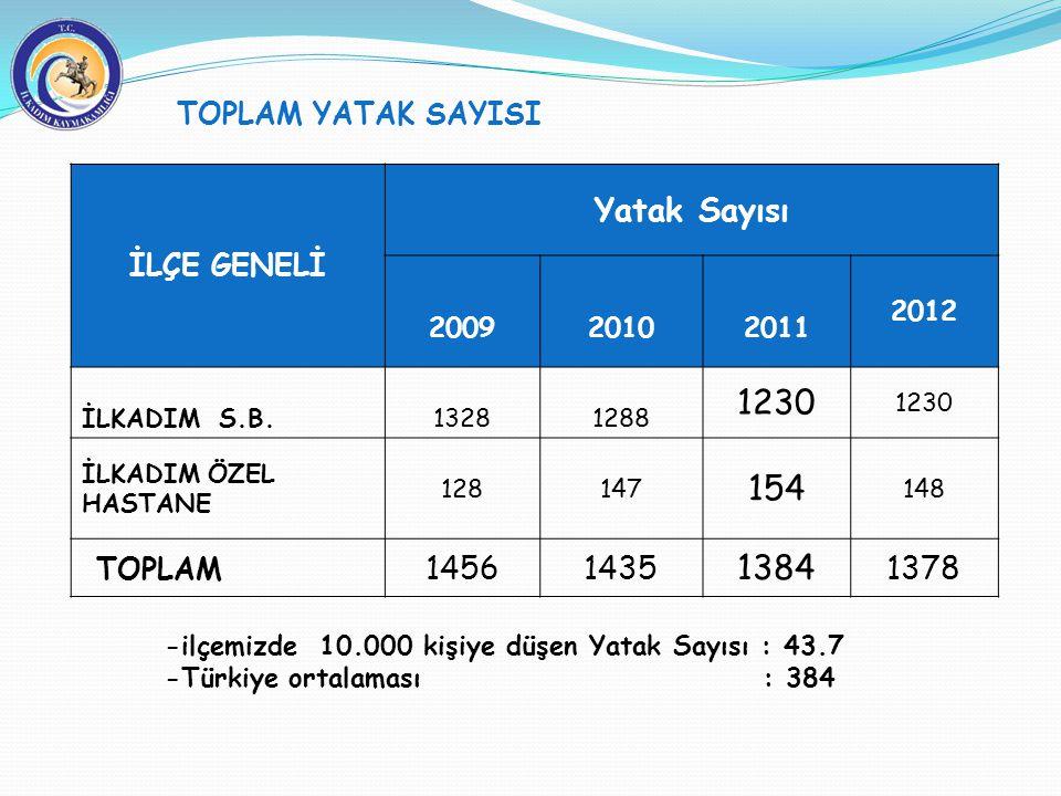 TOPLAM YATAK SAYISI -ilçemizde 10.000 kişiye düşen Yatak Sayısı : 43.7 -Türkiye ortalaması : 384 İLÇE GENELİ Yatak Sayısı 200920102011 2012 İLKADIM S.