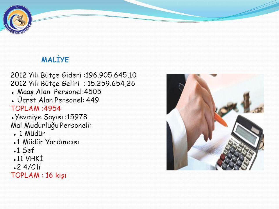 2012 Yılı Bütçe Gideri :196.905.645,10 2012 Yılı Bütçe Geliri : 15.259.654,26 ● Maaş Alan Personel:4505 ● Ücret Alan Personel: 449 TOPLAM :4954 ●Yevmi
