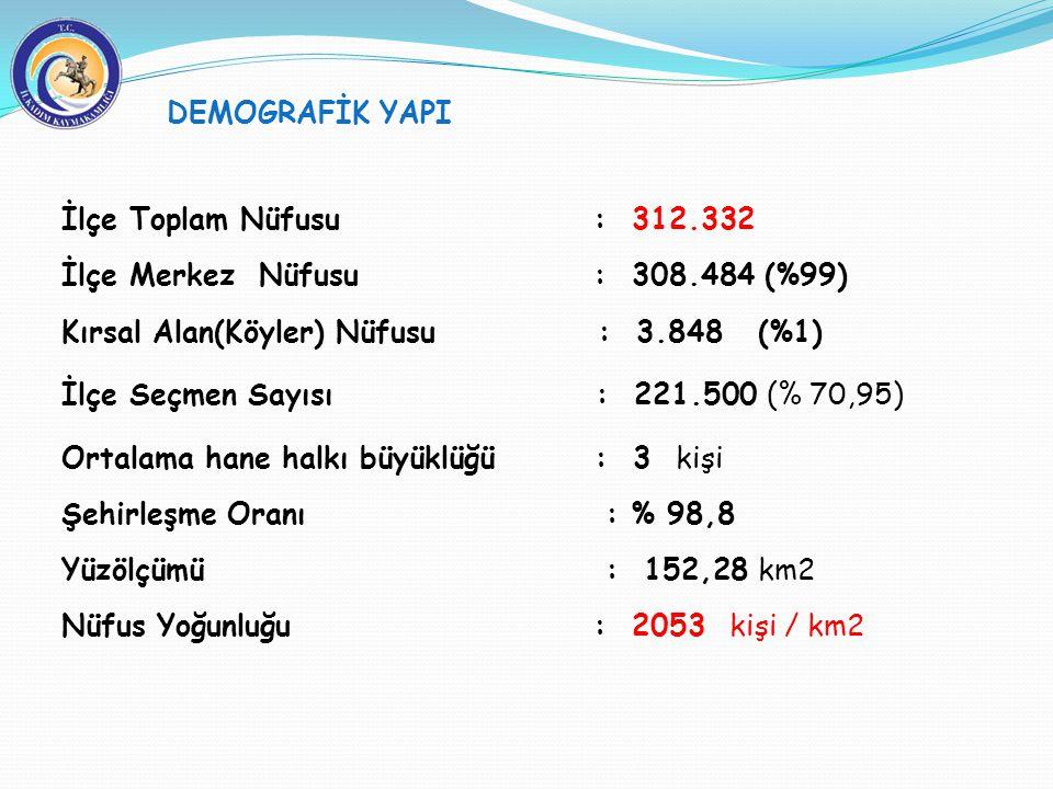 İlçe Toplam Nüfusu : 312.332 İlçe Merkez Nüfusu : 308.484 (%99) Kırsal Alan(Köyler) Nüfusu : 3.848 (%1) İlçe Seçmen Sayısı : 221.500 (% 70,95) Ortalam