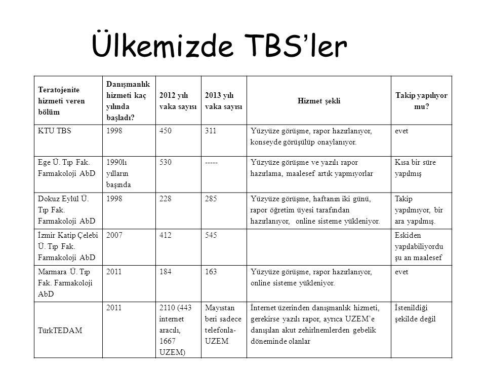 Ülkemizde TBS'ler Teratojenite hizmeti veren bölüm Danışmanlık hizmeti kaç yılında başladı? 2012 yılı vaka sayısı 2013 yılı vaka sayısı Hizmet şekli T
