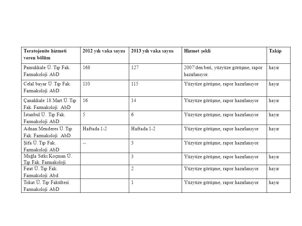 Teratojenite hizmeti veren bölüm 2012 yılı vaka sayısı2013 yılı vaka sayısıHizmet şekliTakip Pamukkale Ü. Tıp Fak. Farmakoloji AbD 168127 2007'den ber
