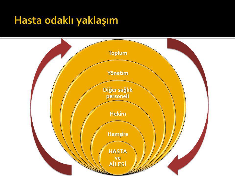 Toplum Yönetim Diğer sağlık personeli Hekim Hemşire HASTA ve AİLESİ