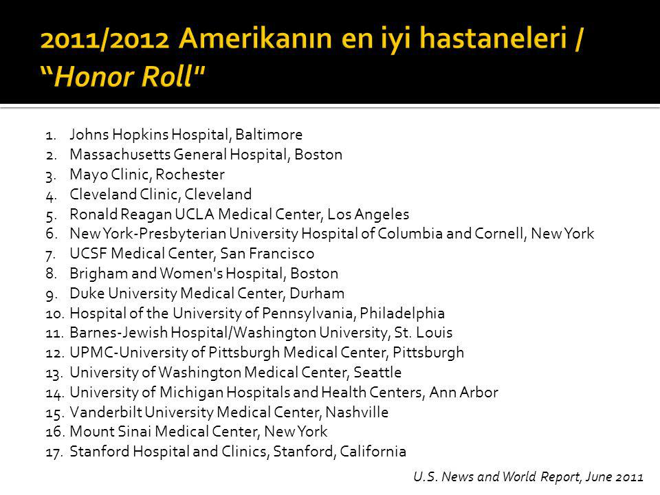 1.Johns Hopkins Hospital, Baltimore 2.Massachusetts General Hospital, Boston 3.Mayo Clinic, Rochester 4.Cleveland Clinic, Cleveland 5.Ronald Reagan UCLA Medical Center, Los Angeles 6.New York-Presbyterian University Hospital of Columbia and Cornell, New York 7.UCSF Medical Center, San Francisco 8.Brigham and Women s Hospital, Boston 9.Duke University Medical Center, Durham 10.Hospital of the University of Pennsylvania, Philadelphia 11.Barnes-Jewish Hospital/Washington University, St.