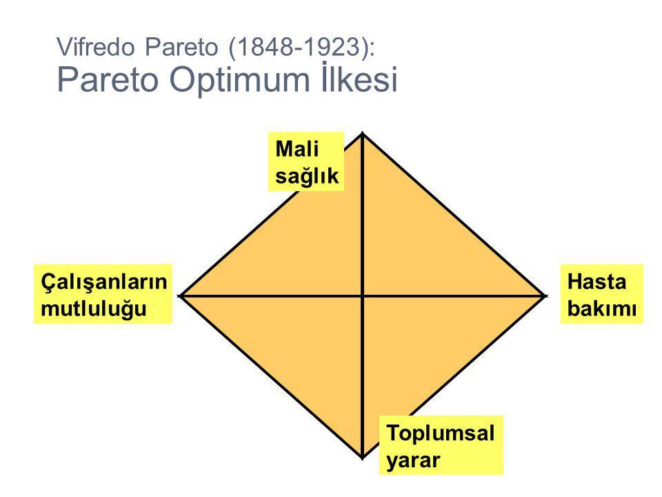 Mali sağlık Hasta bakımı Vifredo Pareto (1848-1923): Pareto Optimum İlkesi Çalışanların mutluluğu Toplumsal yarar