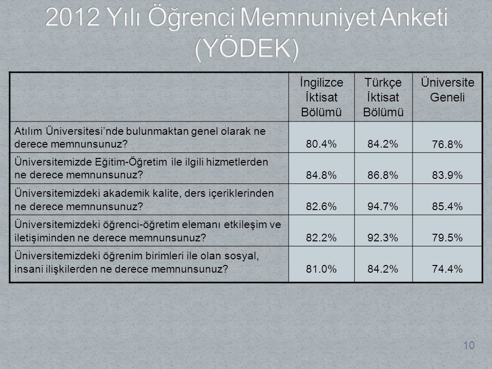 10 İngilizce İktisat Bölümü Türkçe İktisat Bölümü Üniversite Geneli Atılım Üniversitesi'nde bulunmaktan genel olarak ne derece memnunsunuz?80.4%84.2%76.8% Üniversitemizde Eğitim-Öğretim ile ilgili hizmetlerden ne derece memnunsunuz?84.8%86.8%83.9% Üniversitemizdeki akademik kalite, ders içeriklerinden ne derece memnunsunuz?82.6%94.7%85.4% Üniversitemizdeki öğrenci-öğretim elemanı etkileşim ve iletişiminden ne derece memnunsunuz?82.2%92.3%79.5% Üniversitemizdeki öğrenim birimleri ile olan sosyal, insani ilişkilerden ne derece memnunsunuz?81.0%84.2%74.4%