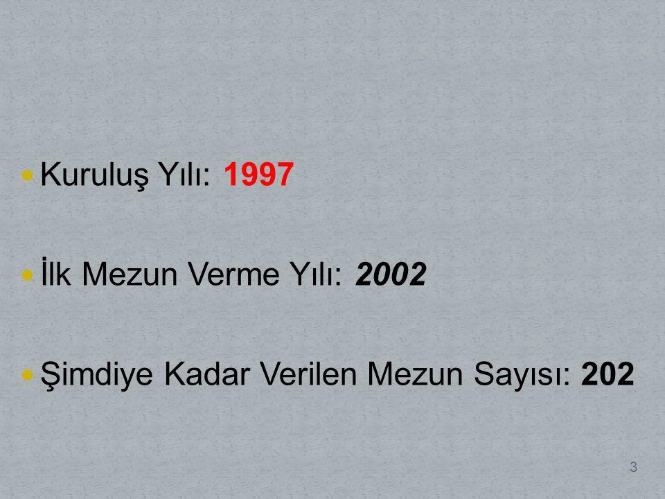 Kuruluş Yılı: 1997 İlk Mezun Verme Yılı: 2002 Şimdiye Kadar Verilen Mezun Sayısı: 202 3