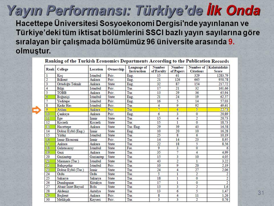 31 Yayın Performansı: Türkiye'de İlk Onda Hacettepe Üniversitesi Sosyoekonomi Dergisi nde yayınlanan ve Türkiye'deki tüm iktisat bölümlerini SSCI bazlı yayın sayılarına göre sıralayan bir çalışmada bölümümüz 96 üniversite arasında 9.