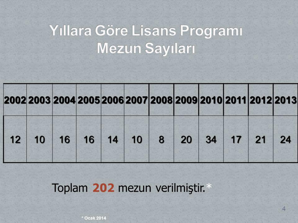 20022003200420052006200720082009201020112012201312101616141082034172124 4 Toplam 202 mezun verilmiştir.* * Ocak 2014