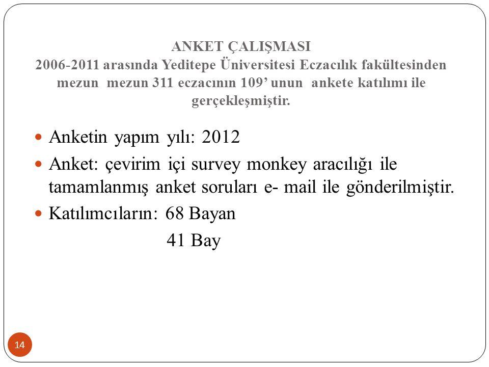 ANKET ÇALIŞMASI 2006-2011 arasında Yeditepe Üniversitesi Eczacılık fakültesinden mezun mezun 311 eczacının 109' unun ankete katılımı ile gerçekleşmiştir.