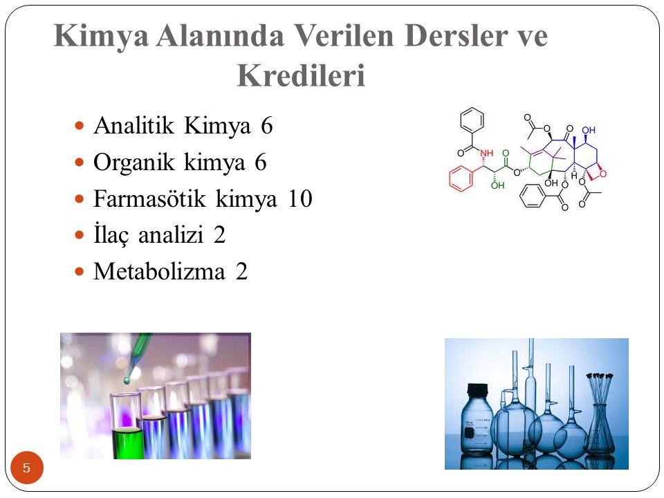 Kimya Alanında Verilen Dersler ve Kredileri 5 Analitik Kimya 6 Organik kimya 6 Farmasötik kimya 10 İlaç analizi 2 Metabolizma 2