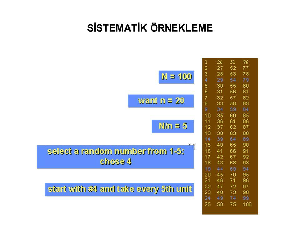 ÖRNEKLEM ÇERÇEVESİ : liste N = 140 n = 14 Örnekl.