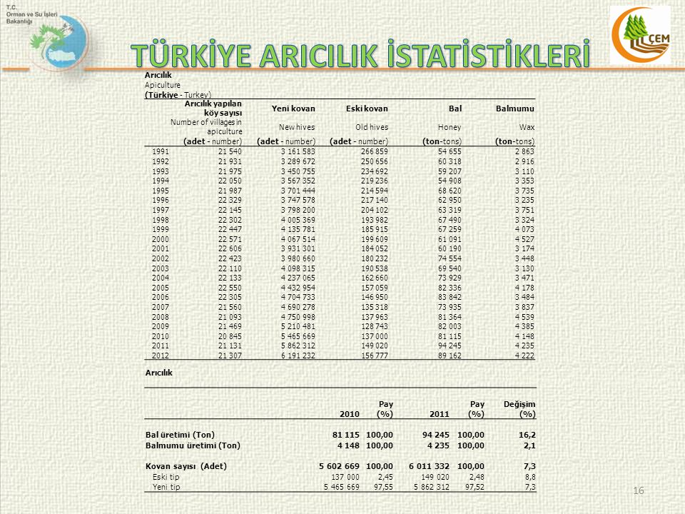 16 Arıcılık Apiculture (Türkiye - Turkey) Arıcılık yapılan köy sayısı Yeni kovanEski kovanBalBalmumu Number of villages in apiculture New hivesOld hiv