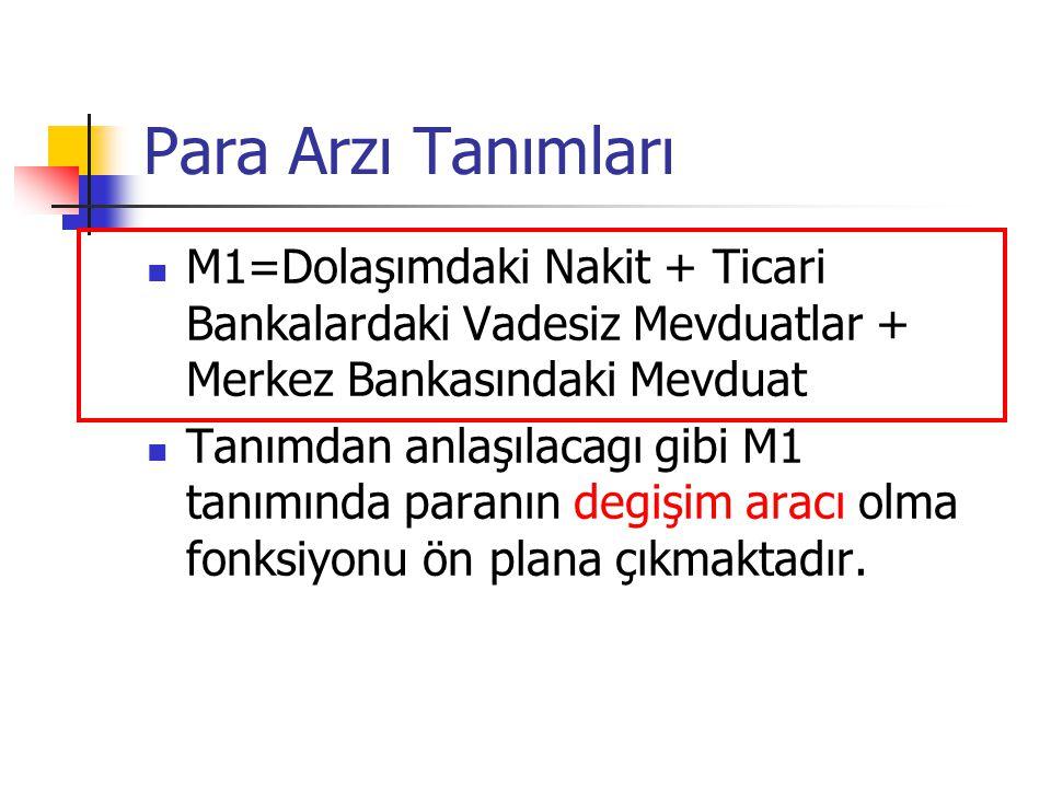Para Arzı Tanımları M1=Dolaşımdaki Nakit + Ticari Bankalardaki Vadesiz Mevduatlar + Merkez Bankasındaki Mevduat Tanımdan anlaşılacagı gibi M1 tanımınd