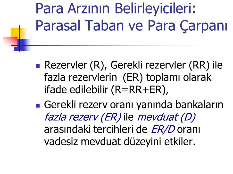 Para Arzının Belirleyicileri: Parasal Taban ve Para Çarpanı Rezervler (R), Gerekli rezervler (RR) ile fazla rezervlerin (ER) toplamı olarak ifade edil